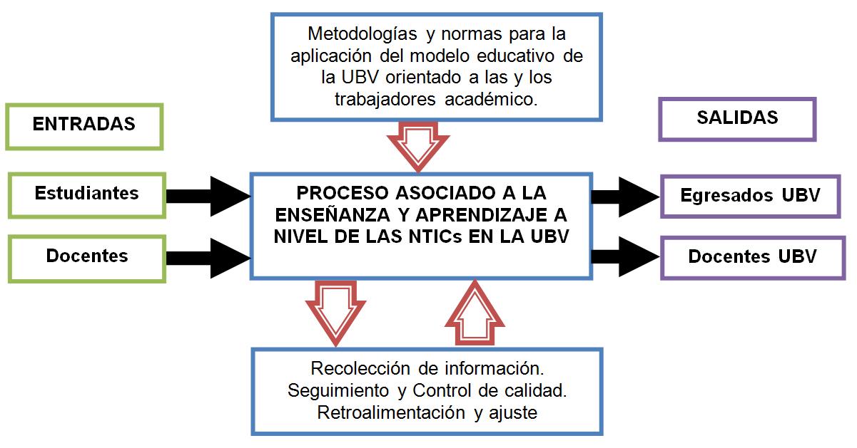 MODELO PEDAGÓGICO ORGANIZACIONAL DEL PROCESO DE ENSEÑANZA Y APRENDIZAJE DE LAS NTICS EN LA UNIVERSIDAD BOLIVARIANA DE VENEZUELA