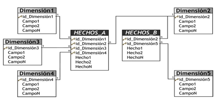 SOLUCIÓN DE INTELIGENCIA DE NEGOCIOS PARA SOPORTE DE DECISIONES EN EMPRESAS DE COMERCIALIZACIÓN DE MERCANCÍA