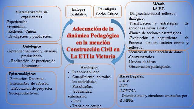 Matriz epistémica del proceso de adecuación de la dinámica pedagógica en la mención Construcción Civil en la ETI La Victoria.