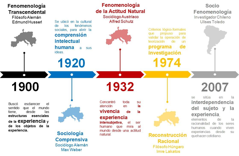 Evolución del Constructo Teórico de la Sociofenomenología.
