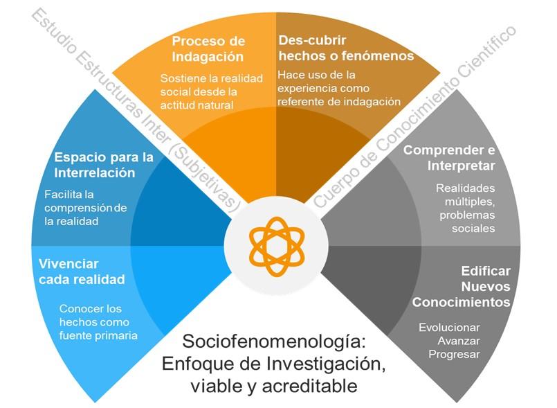 Visión de la Sociofenomenología como cuerpo de conocimiento científico.
